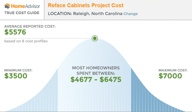 reface-cabinet-project-cost