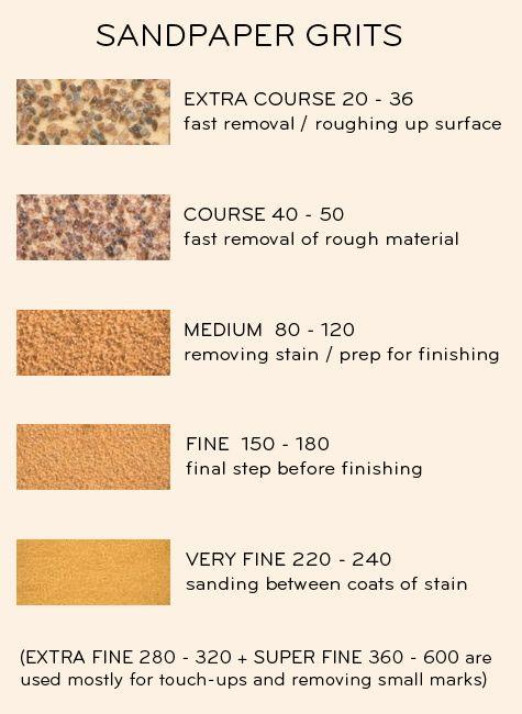 Sandpaper grits